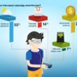 do-czego-internauci-uzywaja-smartfonow-ilustracja1